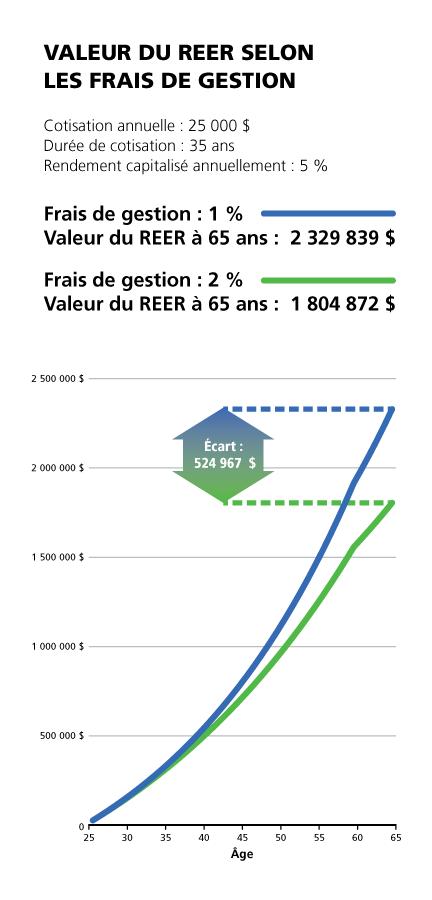 FM_graphique-valeur-REER-200